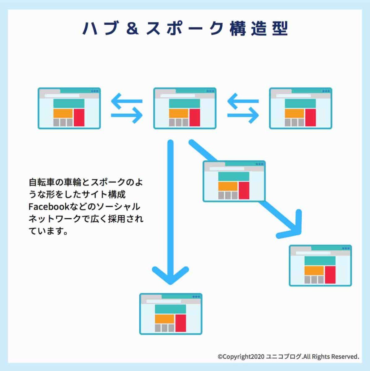 ハブ&スポーク型構造のWebサイトを説明した設計図面画像