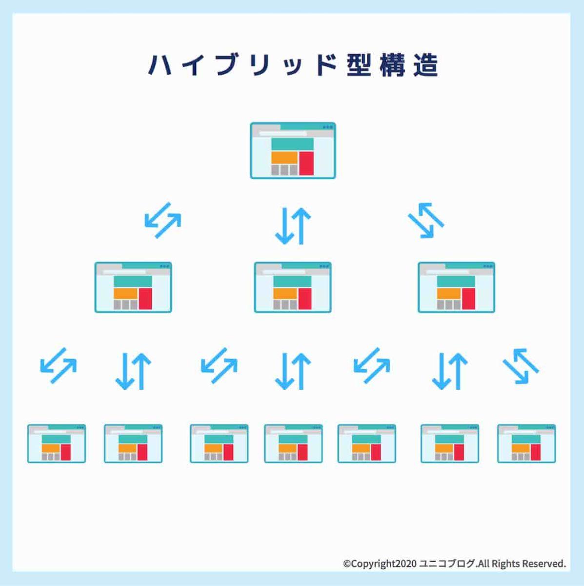 ハイブリッド型構造のWebサイトを説明した設計図面画像
