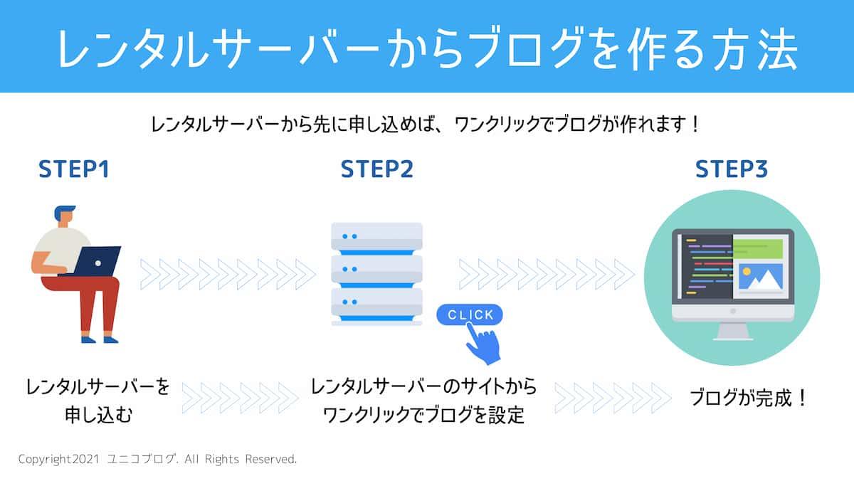 レンタルサーバーから簡単にブログを作る方法